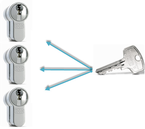 Key restricted Lock - RS Sigma